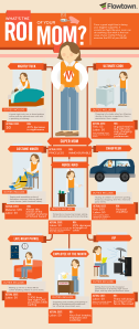 Infograph showing all the jobs a mum does