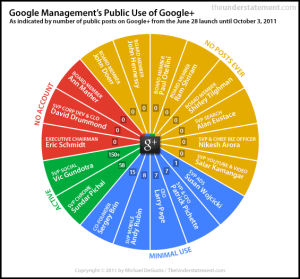 Google management time spent on Google +