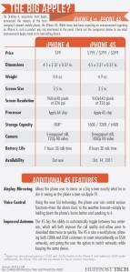 Iphone 4s vs Iphone 4 comparison