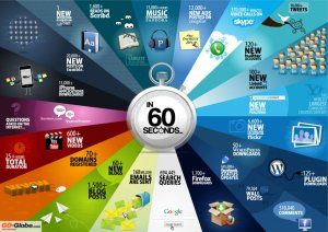 Infograph showing Incredible Things That Happen Every 60 Seconds On The Internet