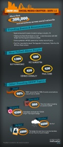 Infograph showing social media chatter at SXSW