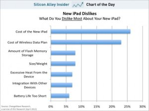 Chart showing why people dislike the new IPAD